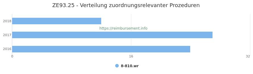 ZE93.25 Verteilung und Anzahl der zuordnungsrelevanten Prozeduren (OPS Codes) zum Zusatzentgelt (ZE) pro Jahr