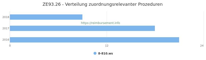 ZE93.26 Verteilung und Anzahl der zuordnungsrelevanten Prozeduren (OPS Codes) zum Zusatzentgelt (ZE) pro Jahr