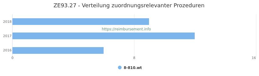 ZE93.27 Verteilung und Anzahl der zuordnungsrelevanten Prozeduren (OPS Codes) zum Zusatzentgelt (ZE) pro Jahr