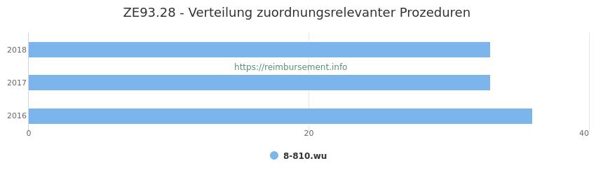 ZE93.28 Verteilung und Anzahl der zuordnungsrelevanten Prozeduren (OPS Codes) zum Zusatzentgelt (ZE) pro Jahr