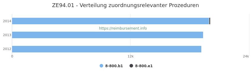 ZE94.01 Verteilung und Anzahl der zuordnungsrelevanten Prozeduren (OPS Codes) zum Zusatzentgelt (ZE) pro Jahr