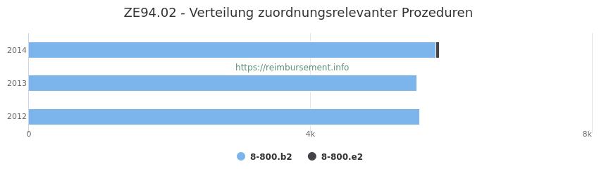 ZE94.02 Verteilung und Anzahl der zuordnungsrelevanten Prozeduren (OPS Codes) zum Zusatzentgelt (ZE) pro Jahr