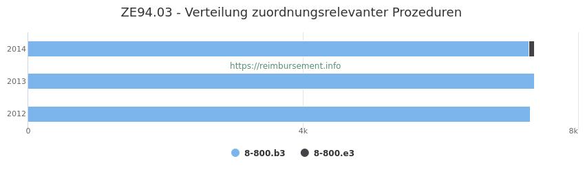 ZE94.03 Verteilung und Anzahl der zuordnungsrelevanten Prozeduren (OPS Codes) zum Zusatzentgelt (ZE) pro Jahr