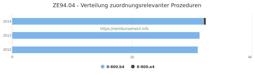 ZE94.04 Verteilung und Anzahl der zuordnungsrelevanten Prozeduren (OPS Codes) zum Zusatzentgelt (ZE) pro Jahr