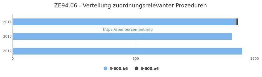 ZE94.06 Verteilung und Anzahl der zuordnungsrelevanten Prozeduren (OPS Codes) zum Zusatzentgelt (ZE) pro Jahr