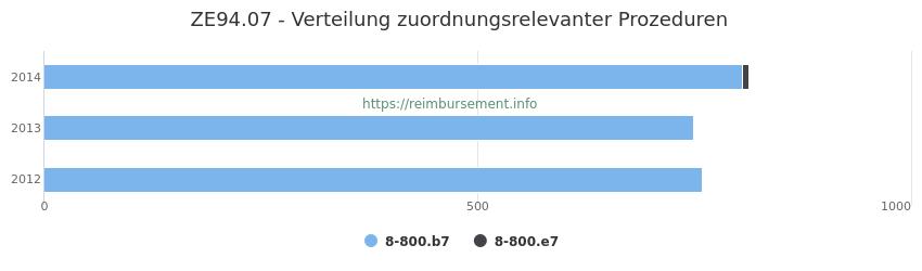 ZE94.07 Verteilung und Anzahl der zuordnungsrelevanten Prozeduren (OPS Codes) zum Zusatzentgelt (ZE) pro Jahr