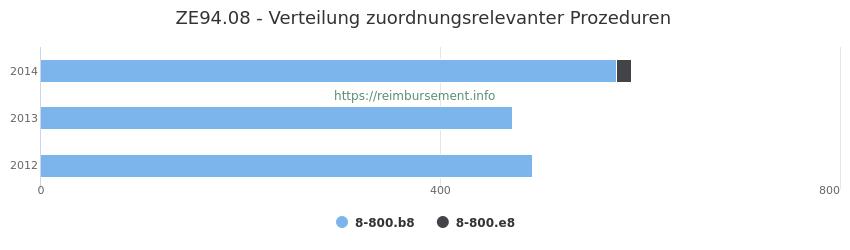 ZE94.08 Verteilung und Anzahl der zuordnungsrelevanten Prozeduren (OPS Codes) zum Zusatzentgelt (ZE) pro Jahr