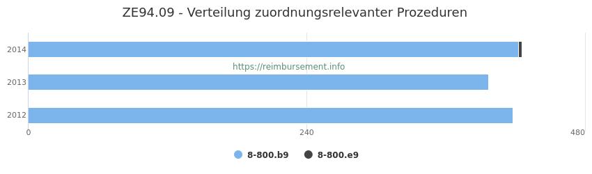 ZE94.09 Verteilung und Anzahl der zuordnungsrelevanten Prozeduren (OPS Codes) zum Zusatzentgelt (ZE) pro Jahr