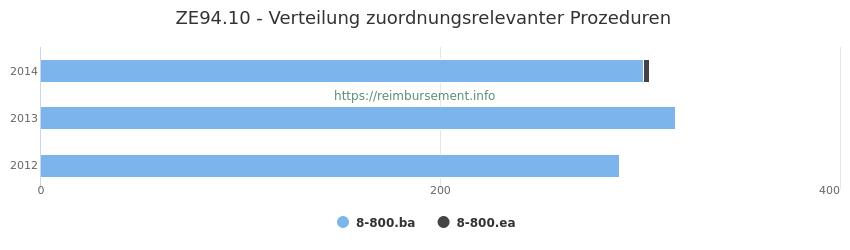 ZE94.10 Verteilung und Anzahl der zuordnungsrelevanten Prozeduren (OPS Codes) zum Zusatzentgelt (ZE) pro Jahr