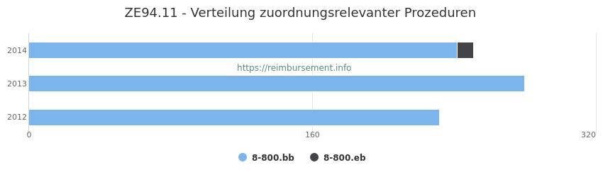 ZE94.11 Verteilung und Anzahl der zuordnungsrelevanten Prozeduren (OPS Codes) zum Zusatzentgelt (ZE) pro Jahr