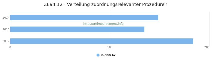ZE94.12 Verteilung und Anzahl der zuordnungsrelevanten Prozeduren (OPS Codes) zum Zusatzentgelt (ZE) pro Jahr