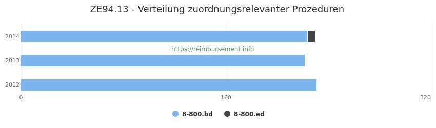 ZE94.13 Verteilung und Anzahl der zuordnungsrelevanten Prozeduren (OPS Codes) zum Zusatzentgelt (ZE) pro Jahr