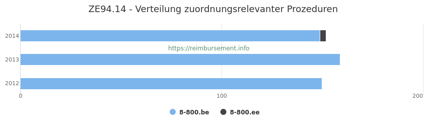 ZE94.14 Verteilung und Anzahl der zuordnungsrelevanten Prozeduren (OPS Codes) zum Zusatzentgelt (ZE) pro Jahr