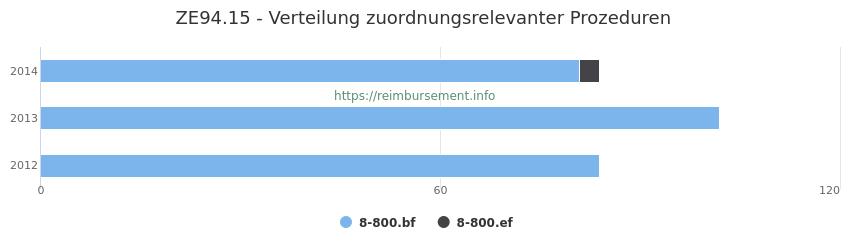 ZE94.15 Verteilung und Anzahl der zuordnungsrelevanten Prozeduren (OPS Codes) zum Zusatzentgelt (ZE) pro Jahr