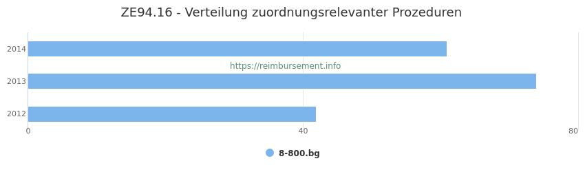 ZE94.16 Verteilung und Anzahl der zuordnungsrelevanten Prozeduren (OPS Codes) zum Zusatzentgelt (ZE) pro Jahr