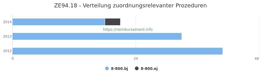 ZE94.18 Verteilung und Anzahl der zuordnungsrelevanten Prozeduren (OPS Codes) zum Zusatzentgelt (ZE) pro Jahr