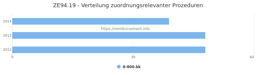 ZE94.19 Verteilung und Anzahl der zuordnungsrelevanten Prozeduren (OPS Codes) zum Zusatzentgelt (ZE) pro Jahr