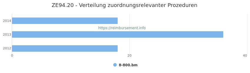 ZE94.20 Verteilung und Anzahl der zuordnungsrelevanten Prozeduren (OPS Codes) zum Zusatzentgelt (ZE) pro Jahr