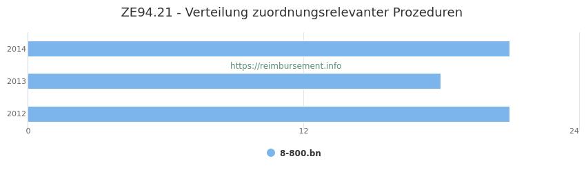 ZE94.21 Verteilung und Anzahl der zuordnungsrelevanten Prozeduren (OPS Codes) zum Zusatzentgelt (ZE) pro Jahr
