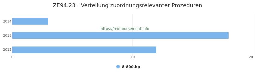 ZE94.23 Verteilung und Anzahl der zuordnungsrelevanten Prozeduren (OPS Codes) zum Zusatzentgelt (ZE) pro Jahr