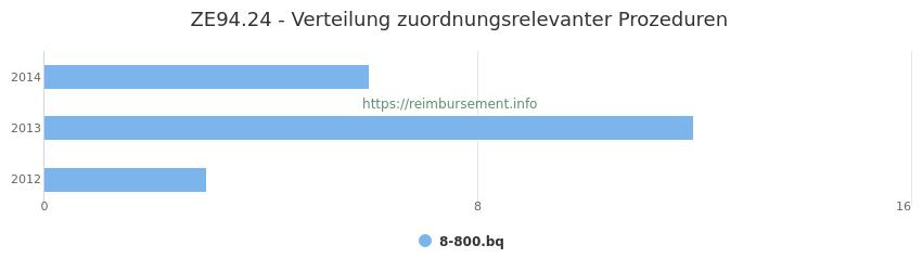 ZE94.24 Verteilung und Anzahl der zuordnungsrelevanten Prozeduren (OPS Codes) zum Zusatzentgelt (ZE) pro Jahr