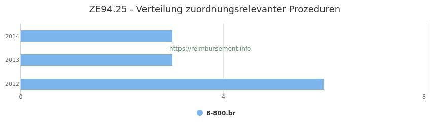 ZE94.25 Verteilung und Anzahl der zuordnungsrelevanten Prozeduren (OPS Codes) zum Zusatzentgelt (ZE) pro Jahr