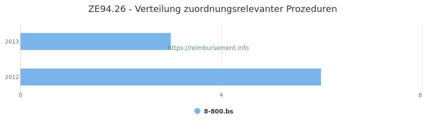 ZE94.26 Verteilung und Anzahl der zuordnungsrelevanten Prozeduren (OPS Codes) zum Zusatzentgelt (ZE) pro Jahr