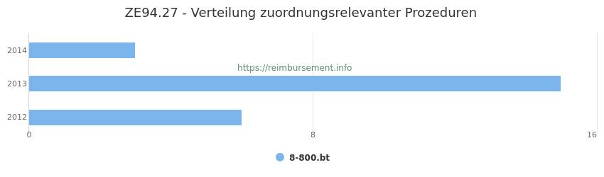 ZE94.27 Verteilung und Anzahl der zuordnungsrelevanten Prozeduren (OPS Codes) zum Zusatzentgelt (ZE) pro Jahr