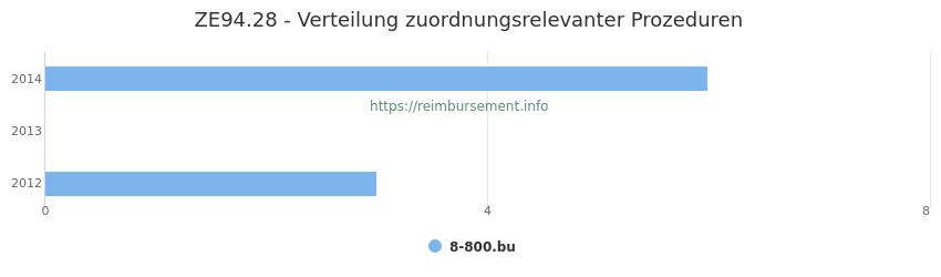 ZE94.28 Verteilung und Anzahl der zuordnungsrelevanten Prozeduren (OPS Codes) zum Zusatzentgelt (ZE) pro Jahr
