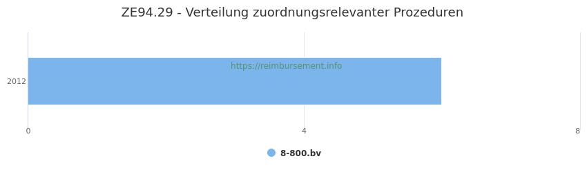 ZE94.29 Verteilung und Anzahl der zuordnungsrelevanten Prozeduren (OPS Codes) zum Zusatzentgelt (ZE) pro Jahr