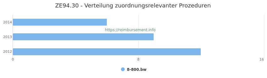 ZE94.30 Verteilung und Anzahl der zuordnungsrelevanten Prozeduren (OPS Codes) zum Zusatzentgelt (ZE) pro Jahr