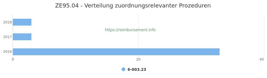 ZE95.04 Verteilung und Anzahl der zuordnungsrelevanten Prozeduren (OPS Codes) zum Zusatzentgelt (ZE) pro Jahr