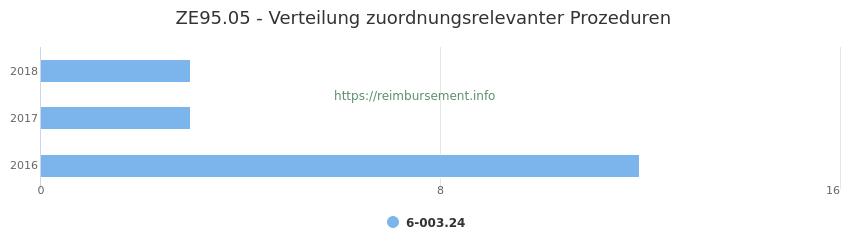 ZE95.05 Verteilung und Anzahl der zuordnungsrelevanten Prozeduren (OPS Codes) zum Zusatzentgelt (ZE) pro Jahr