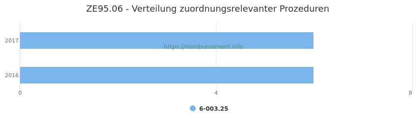 ZE95.06 Verteilung und Anzahl der zuordnungsrelevanten Prozeduren (OPS Codes) zum Zusatzentgelt (ZE) pro Jahr
