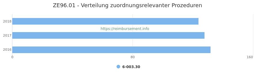 ZE96.01 Verteilung und Anzahl der zuordnungsrelevanten Prozeduren (OPS Codes) zum Zusatzentgelt (ZE) pro Jahr