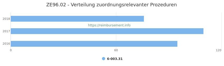 ZE96.02 Verteilung und Anzahl der zuordnungsrelevanten Prozeduren (OPS Codes) zum Zusatzentgelt (ZE) pro Jahr