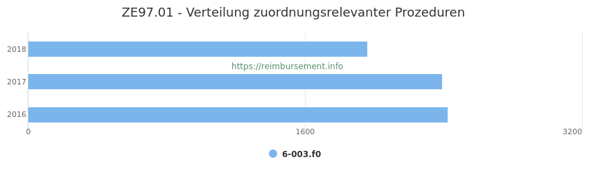 ZE97.01 Verteilung und Anzahl der zuordnungsrelevanten Prozeduren (OPS Codes) zum Zusatzentgelt (ZE) pro Jahr