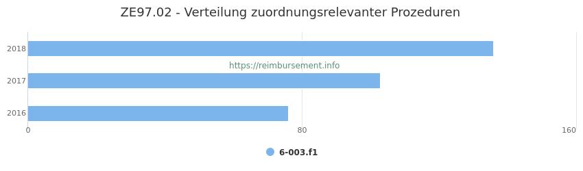 ZE97.02 Verteilung und Anzahl der zuordnungsrelevanten Prozeduren (OPS Codes) zum Zusatzentgelt (ZE) pro Jahr