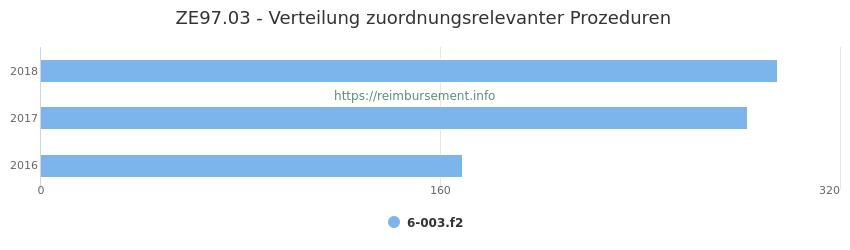 ZE97.03 Verteilung und Anzahl der zuordnungsrelevanten Prozeduren (OPS Codes) zum Zusatzentgelt (ZE) pro Jahr