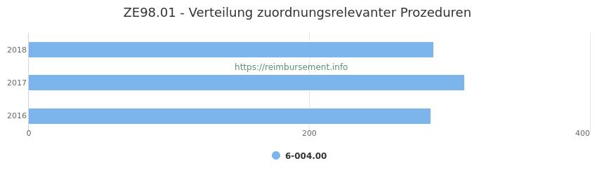 ZE98.01 Verteilung und Anzahl der zuordnungsrelevanten Prozeduren (OPS Codes) zum Zusatzentgelt (ZE) pro Jahr
