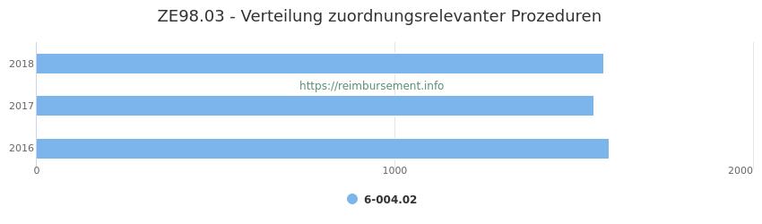 ZE98.03 Verteilung und Anzahl der zuordnungsrelevanten Prozeduren (OPS Codes) zum Zusatzentgelt (ZE) pro Jahr