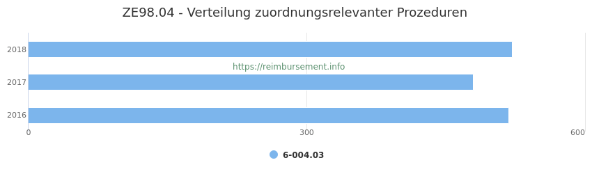 ZE98.04 Verteilung und Anzahl der zuordnungsrelevanten Prozeduren (OPS Codes) zum Zusatzentgelt (ZE) pro Jahr