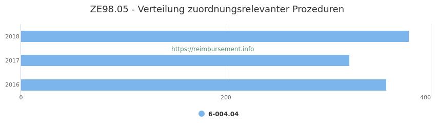ZE98.05 Verteilung und Anzahl der zuordnungsrelevanten Prozeduren (OPS Codes) zum Zusatzentgelt (ZE) pro Jahr