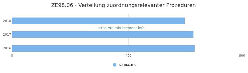 ZE98.06 Verteilung und Anzahl der zuordnungsrelevanten Prozeduren (OPS Codes) zum Zusatzentgelt (ZE) pro Jahr