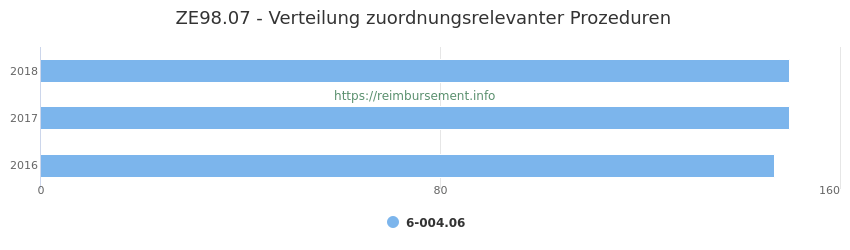 ZE98.07 Verteilung und Anzahl der zuordnungsrelevanten Prozeduren (OPS Codes) zum Zusatzentgelt (ZE) pro Jahr