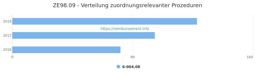 ZE98.09 Verteilung und Anzahl der zuordnungsrelevanten Prozeduren (OPS Codes) zum Zusatzentgelt (ZE) pro Jahr