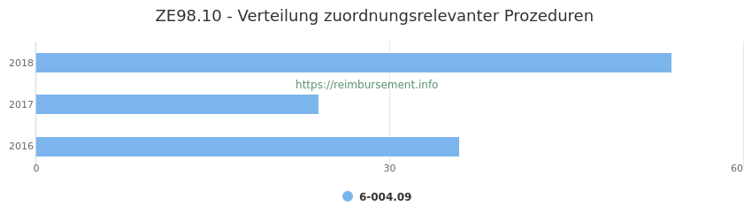 ZE98.10 Verteilung und Anzahl der zuordnungsrelevanten Prozeduren (OPS Codes) zum Zusatzentgelt (ZE) pro Jahr