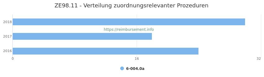 ZE98.11 Verteilung und Anzahl der zuordnungsrelevanten Prozeduren (OPS Codes) zum Zusatzentgelt (ZE) pro Jahr