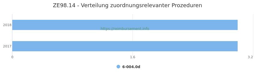 ZE98.14 Verteilung und Anzahl der zuordnungsrelevanten Prozeduren (OPS Codes) zum Zusatzentgelt (ZE) pro Jahr