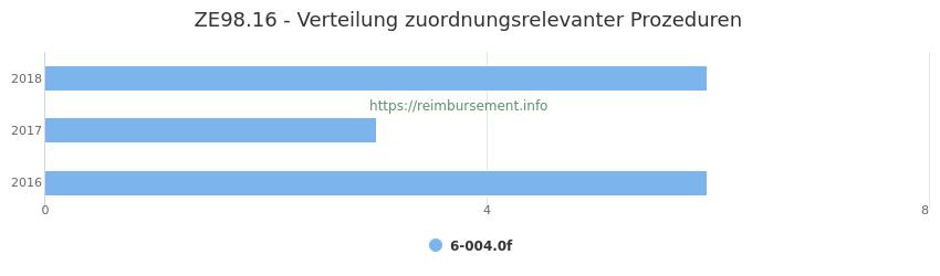 ZE98.16 Verteilung und Anzahl der zuordnungsrelevanten Prozeduren (OPS Codes) zum Zusatzentgelt (ZE) pro Jahr